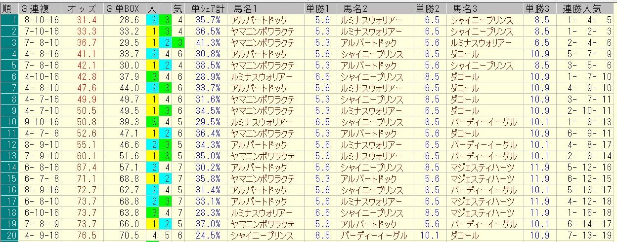 七夕賞 2016 前日オッズ 三連複人気順