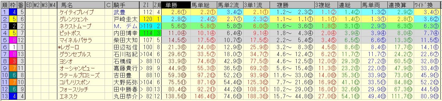 レパードステークス 2016 前日オッズ 合成オッズ(単勝人気順)