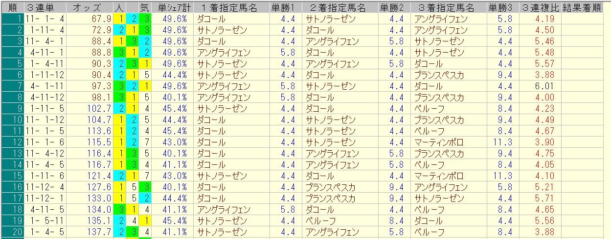 小倉記念 2016 前日オッズ 三連単人気順
