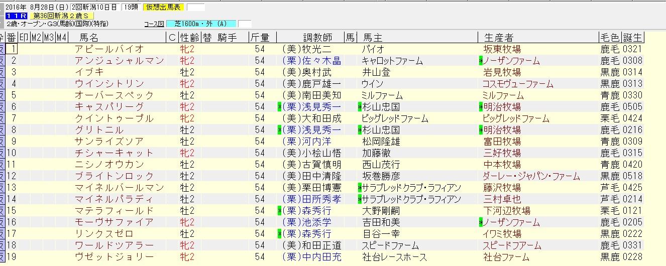 新潟2歳ステークス 2016 出走予定馬