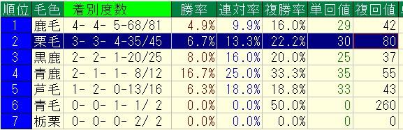 2012%ef%bd%9e2013%e5%b9%b4%ef%bc%9d%e4%b8%ad%e5%b1%b1%e8%8a%9d1200%ef%bc%9d3%e6%ad%b3%e4%bb%a5%e4%b8%8a%e6%88%a6%ef%bc%9d%e6%af%9b%e8%89%b2%e5%88%a5%e6%88%90%e7%b8%be