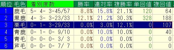 2015%ef%bd%9e2016%e5%b9%b4%ef%bc%9d%e4%b8%ad%e5%b1%b1%e8%8a%9d1200%ef%bc%9d3%e6%ad%b3%e4%bb%a5%e4%b8%8a%e6%88%a6%ef%bc%9d%e6%af%9b%e8%89%b2%e5%88%a5%e6%88%90%e7%b8%be