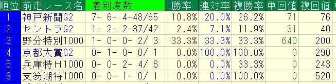 %e8%8f%8a%e8%8a%b1%e8%b3%9e2016%ef%bc%9d%e9%81%8e%e5%8e%bb9%e5%b9%b4%ef%bc%9d%e4%b8%bb%e3%81%aa%e5%89%8d%e8%b5%b0%e3%83%ac%e3%83%bc%e3%82%b9%e5%88%a5%e6%88%90%e7%b8%be