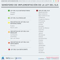 EL SEMÁFORO ANTICORRUPCIÓN