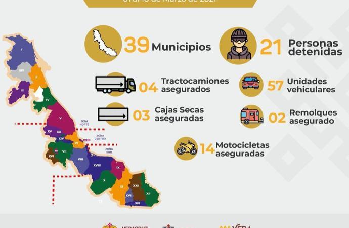 Del 01 al 10 de marzo, 80 vehículos recuperados y 21 personas detenidas: SSP