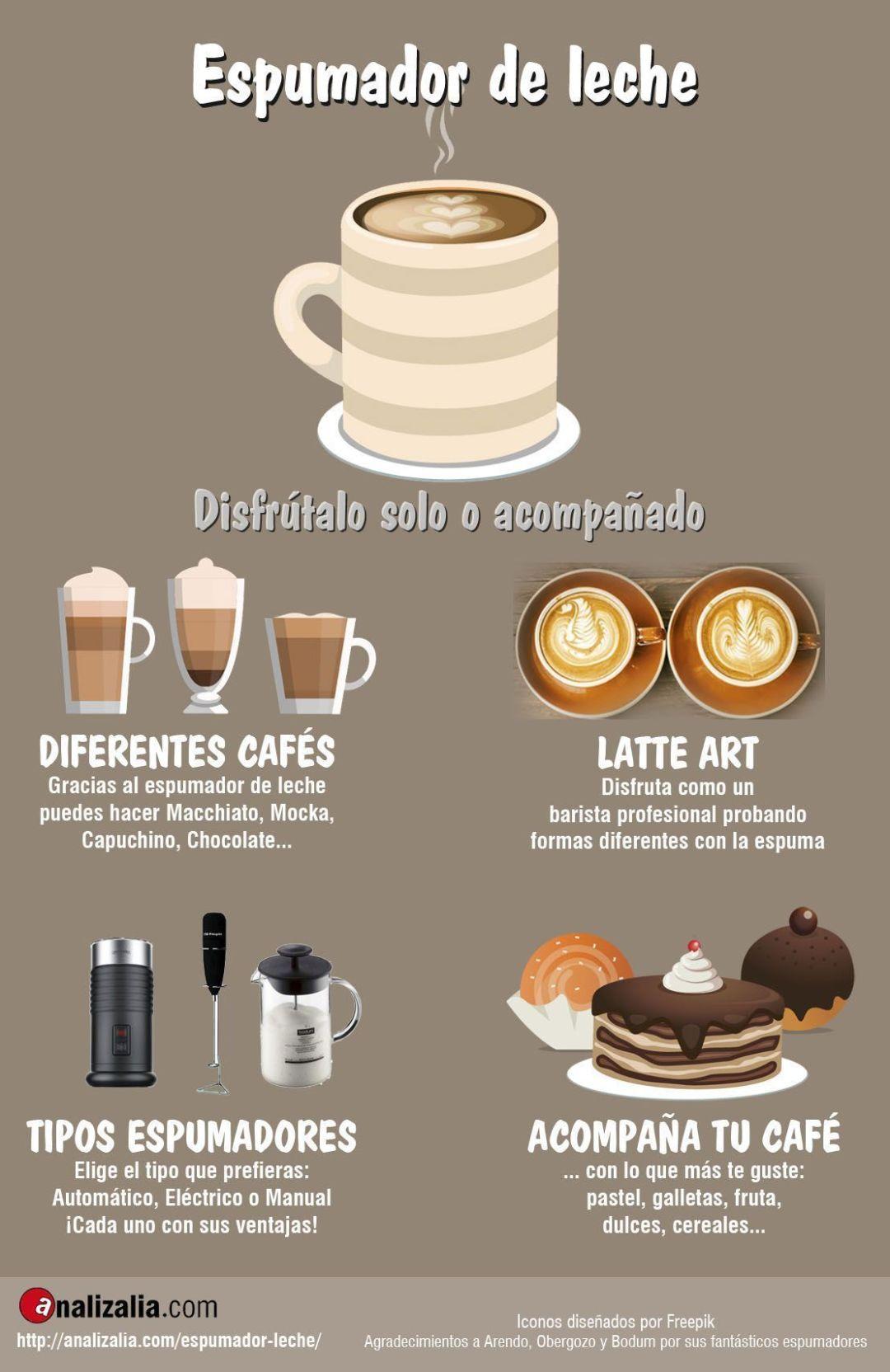 Espumador de leche Infografia