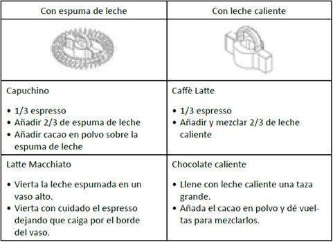 sugerencias presentacion cafe latte, chocolate caliente, capuchino, latte macchiato