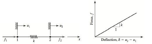 linner_statik_analiz_çözümü