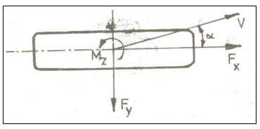 Tekerleğe etki eden moment ve kuvvetler (V -Tekerlek hız vektörü, Fx -Eksenel kuvvet, Fy -Yanal kuvvet,  -Yanal hareket açısı, Mz -Geri çevirme momenti)