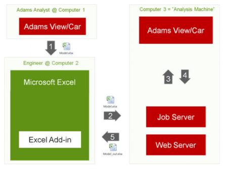 Adams -Excel İş Akışı