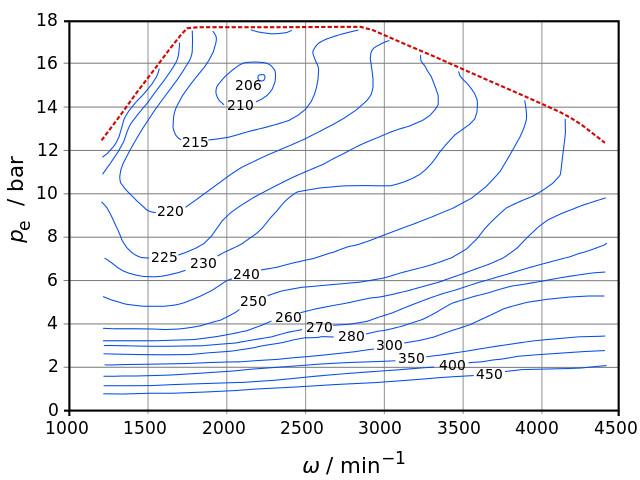 Brake-Specific-Fuel-Consumption-analizsimulasyon Fren Özgül Yakıt Tüketimi
