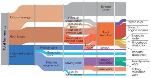 Overview-of-the-energy-losses-in-an-ICE-powered-vehicle-1024x529 Fren Özgül Yakıt Tüketimi