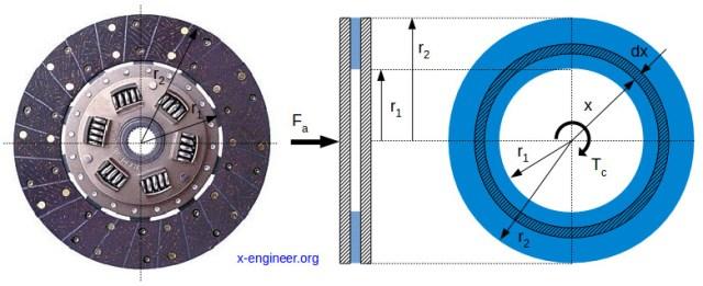 Clutch-torque-capacity-calculation Kavramalarda Tork Kapasitesi Hesaplaması