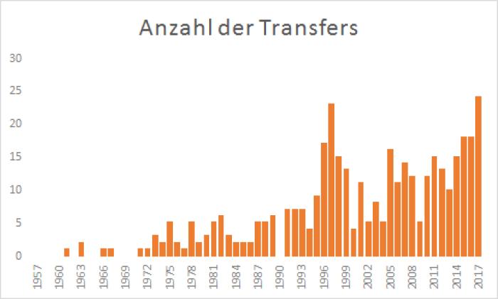 Anzahl der Transfers ins Ausland