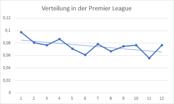 Verteilung in der Premier League
