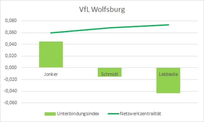 07_VfL Wolfsburg