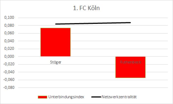 10_1. FC Köln