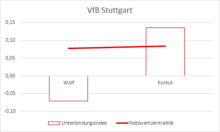 12_VfB Stuttgart