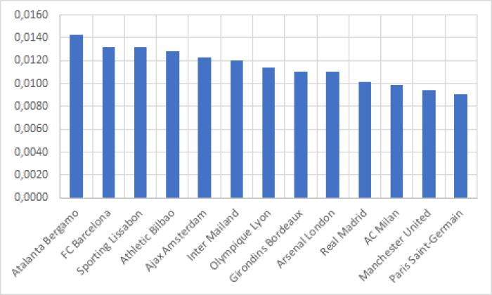 Vergleich der internationalen Vereine