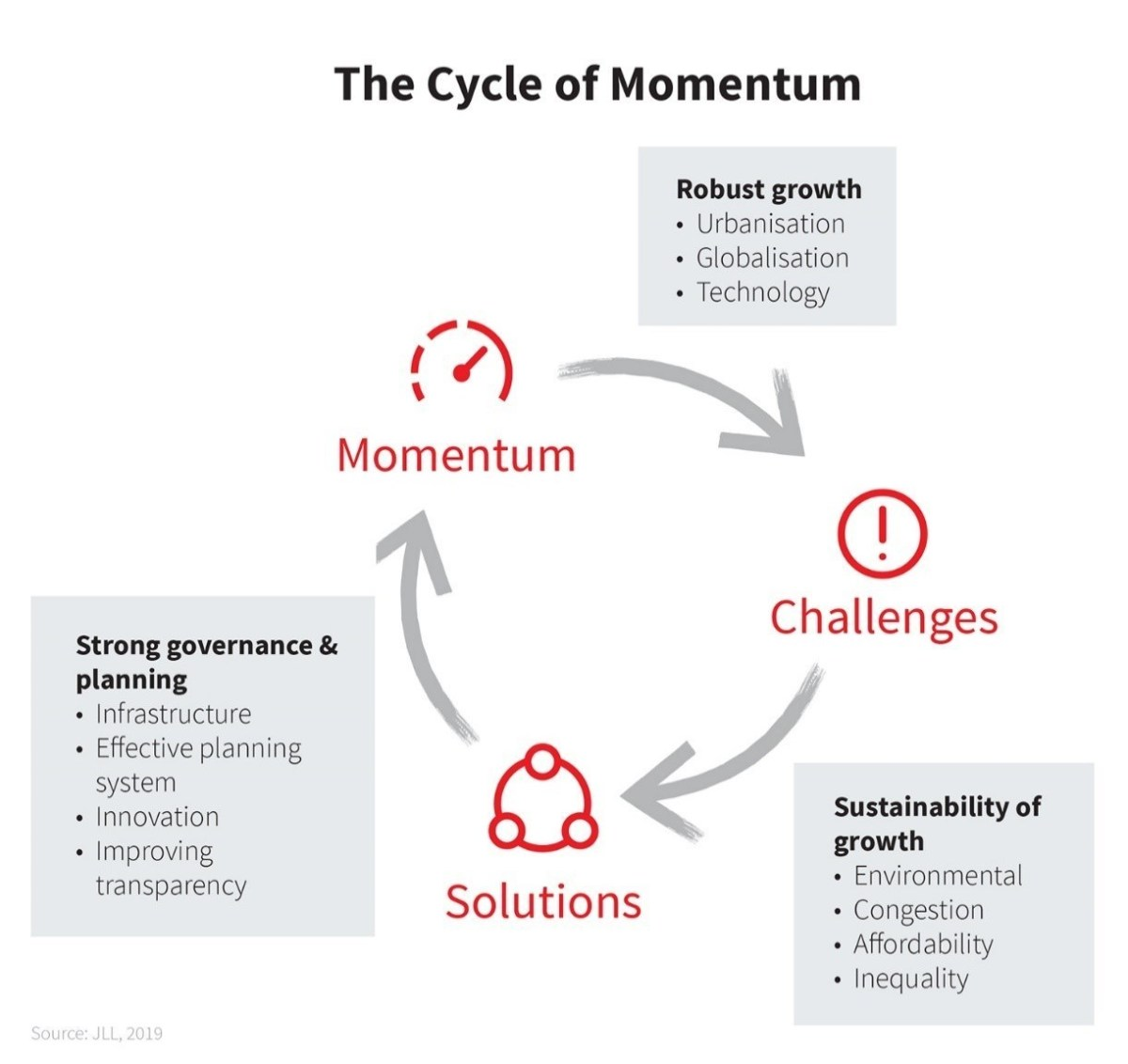 Cycle-of-Momentum-graphic