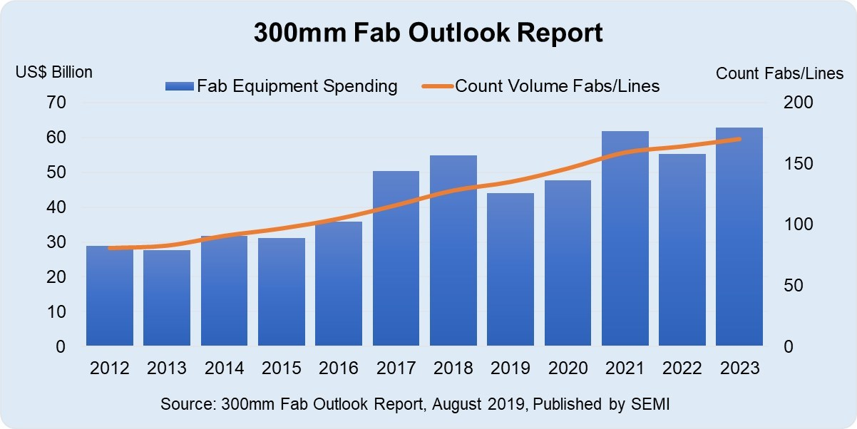 Fab equipment spending and volume fabs/lines count 2012-2023 and high-probability fab projects.