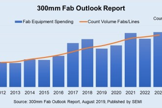 300mm Fab Equipment Spending to Seesaw in Coming Years, Hit New Highs in 2021 and 2023