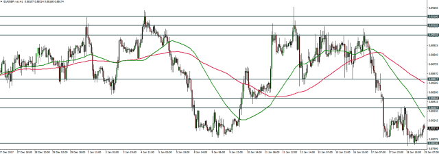 EURGBP - Price Action