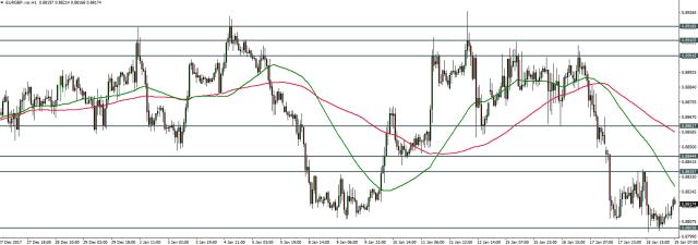 EURGBP - Price Action