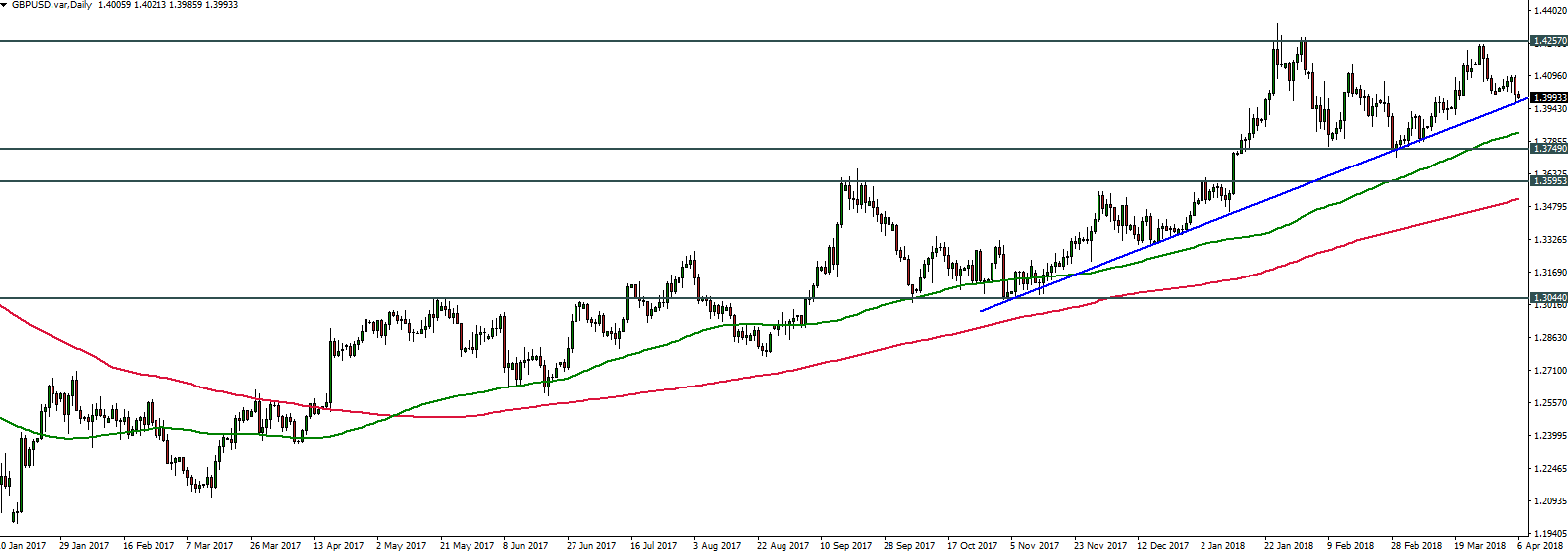 GBPUSD - 06.04.2018 - Daily