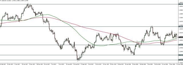 USDCAD - 22.05.2018 - Daily