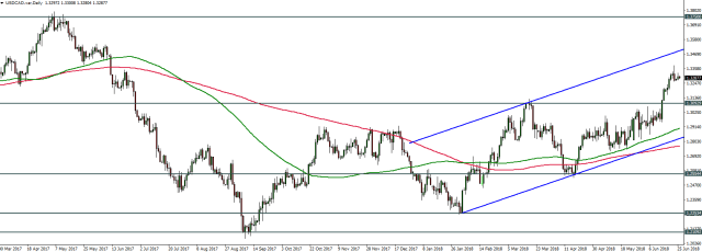 USDCAD - 26.06.2018 - Daily