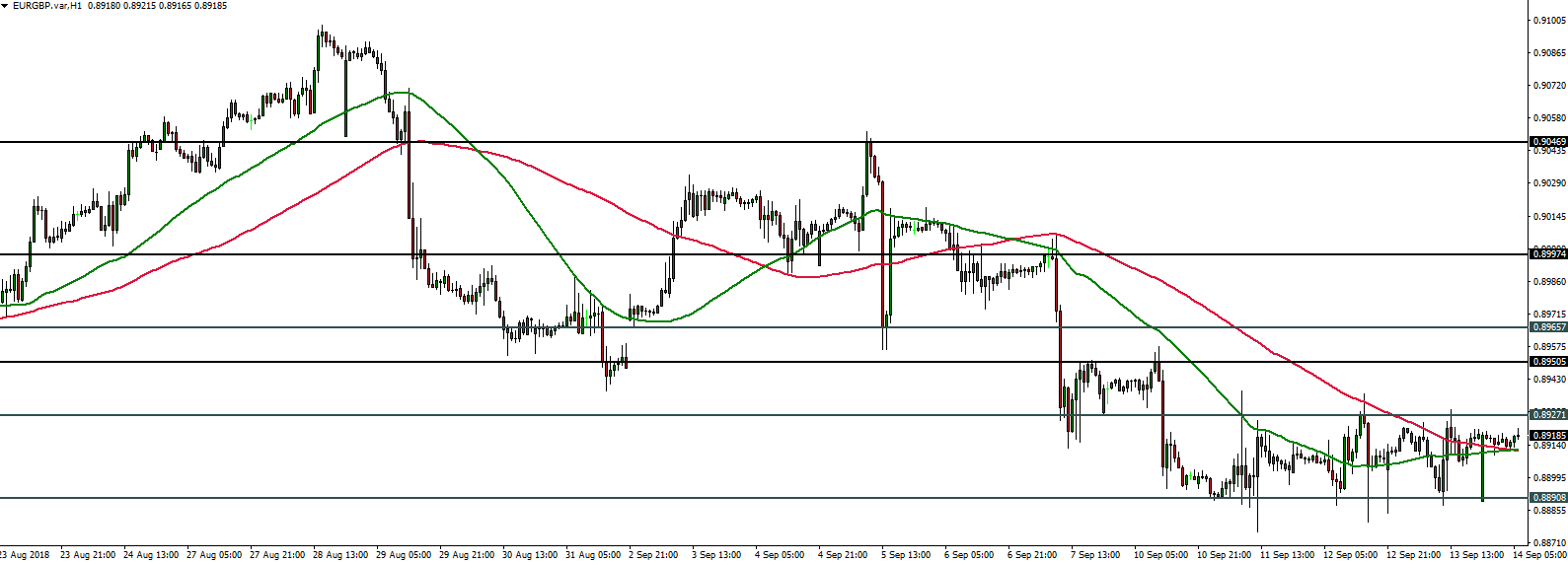 EURGBP - 14.09.2018
