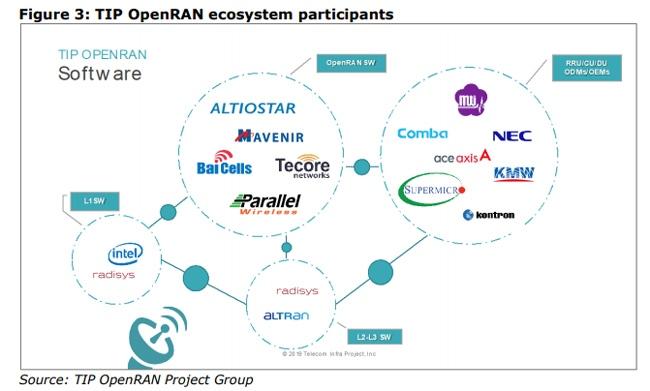 TIP Open RAN companies