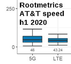 Rootmetrics-ATT-speed-H1-2020-230
