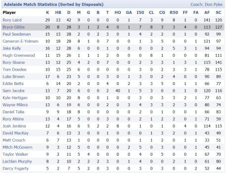 footywire box-score adelaide