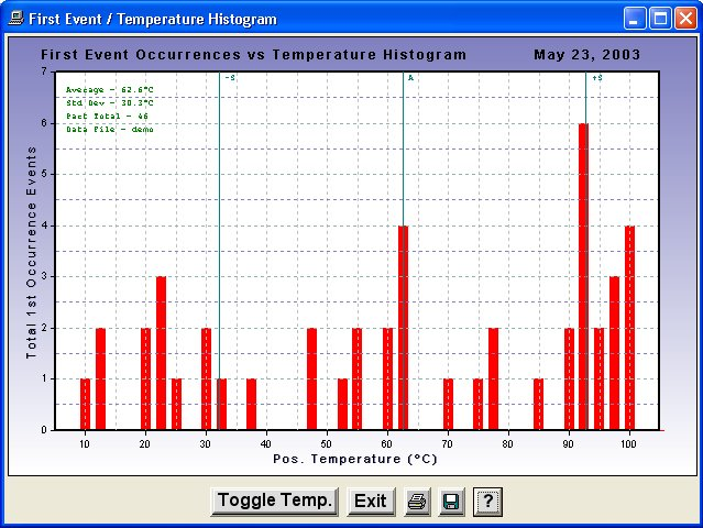 inDatalog First Event / Temperature Histogram