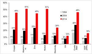 ΓΡΑΦΗΜΑ - Κίνα, η εξέλιξη στην κατανάλωση εμπορευμάτων της χώρας.