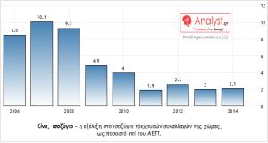 ΓΡΑΦΗΜΑ - Κίνα, ισοζύγιο τρεχουσών συναλλαγών