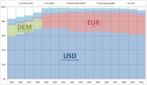 ΓΡΑΦΗΜΑ - Αποθεματικά νομίσματα, χρήση
