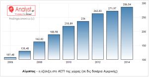 ΓΡΑΦΗΜΑ - Αίγυπτος, ΑΕΠ