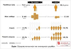 ΓΡΑΦΗΜΑ - Συρία, Σύγκριση κοινωνικών και οικονομικών μεγεθών