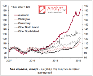ΓΡΑΦΗΜΑ - Νέα Ζηλανδία, ακίνητα