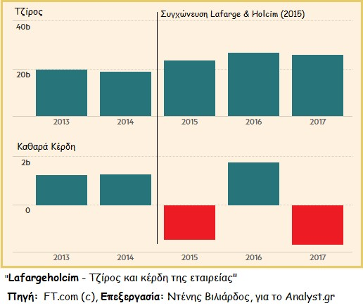 Lafargeholcim, Όμιλος Ηρακλής, Οικονομικά στοιχεία - Έλληνας Επενδυτής 2