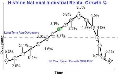 Historic Industrial Rental Growth