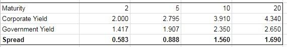 corporate debt margins calculation- calculated data