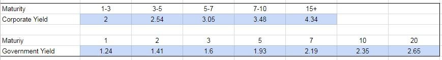 corporate debt margins calculation- raw data