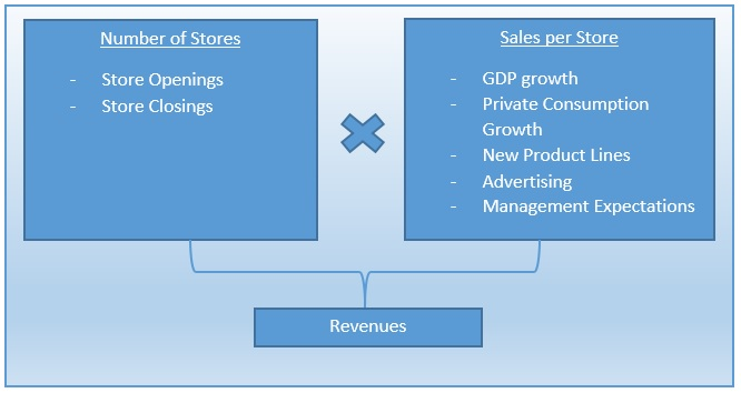 forecasting revenues with specific formula