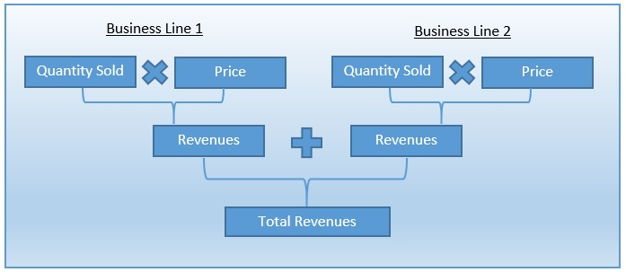 revenue forecasting