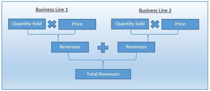 revenue forecast expanded formula