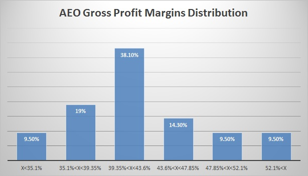 AEO Gross Profit Margins Distribution